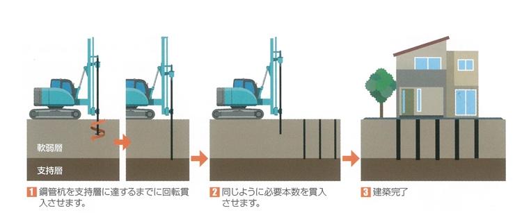 鋼管杭工法-地盤改良工事