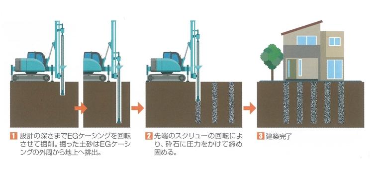 エコジオ工法-地盤改良