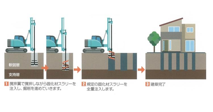 柱状改良工事-地盤改良工事