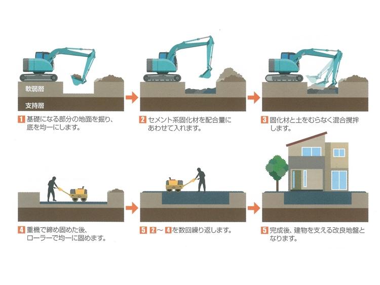 表層改良工事-地盤改良工事